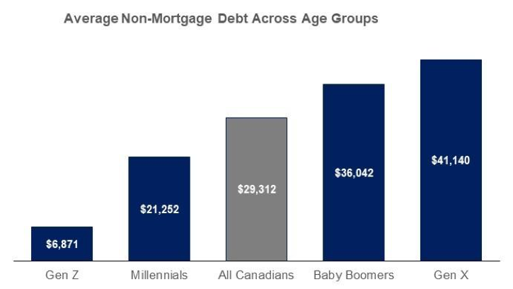 Cash Loans by Age Groups