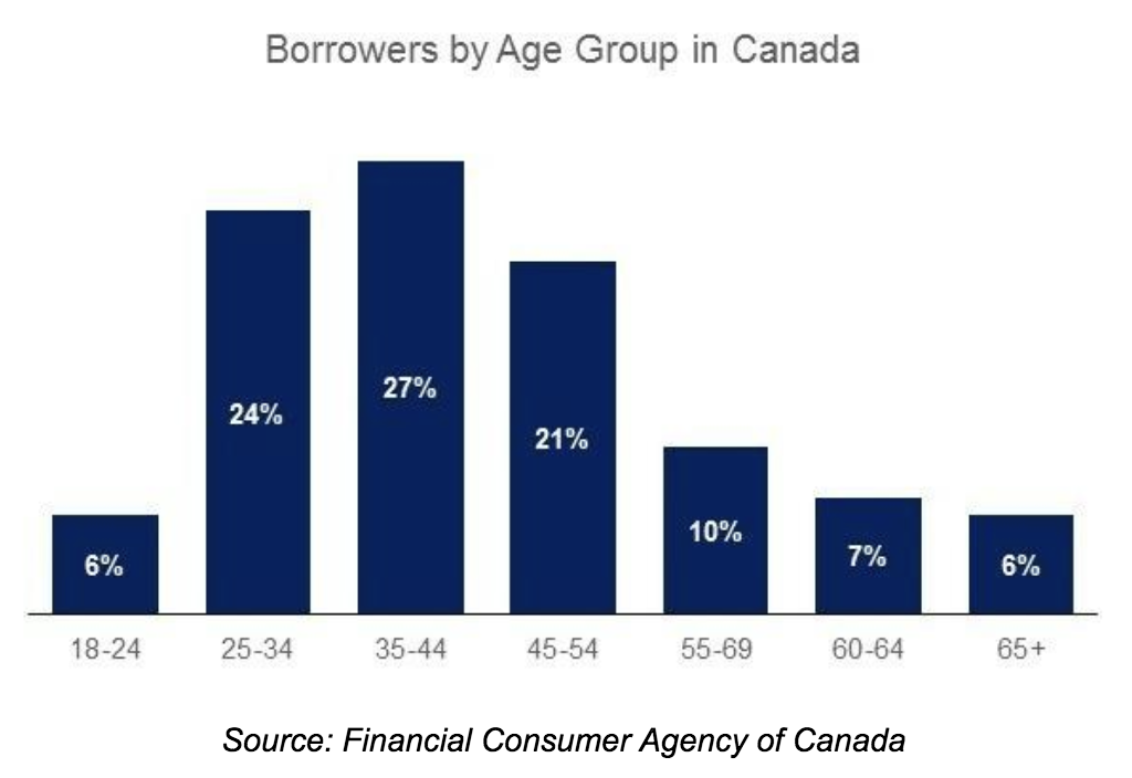 Installment Loan Statistics
