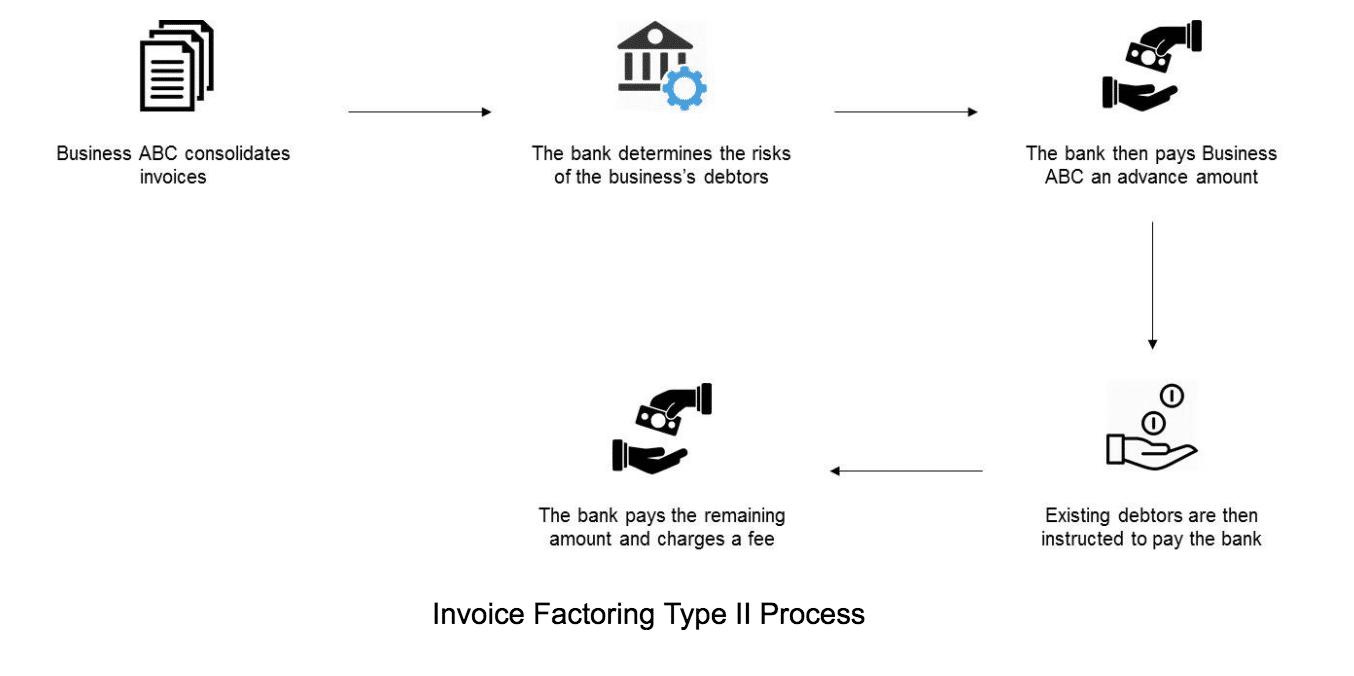 Invoice Factoring Process Canada