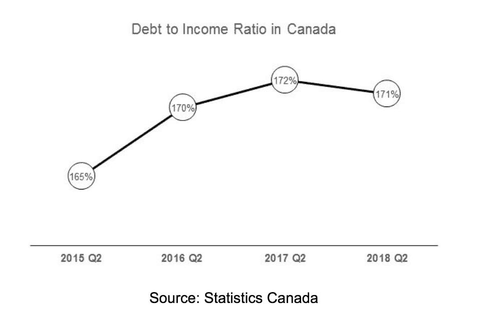 Debt Consolidation Statistics Canada