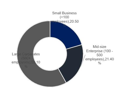 Export Business Canada